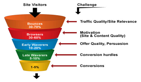 How to get traffic to your blog like crazy!