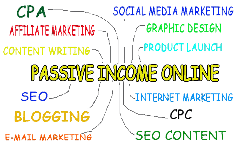 How to make passive income online, internet marketing